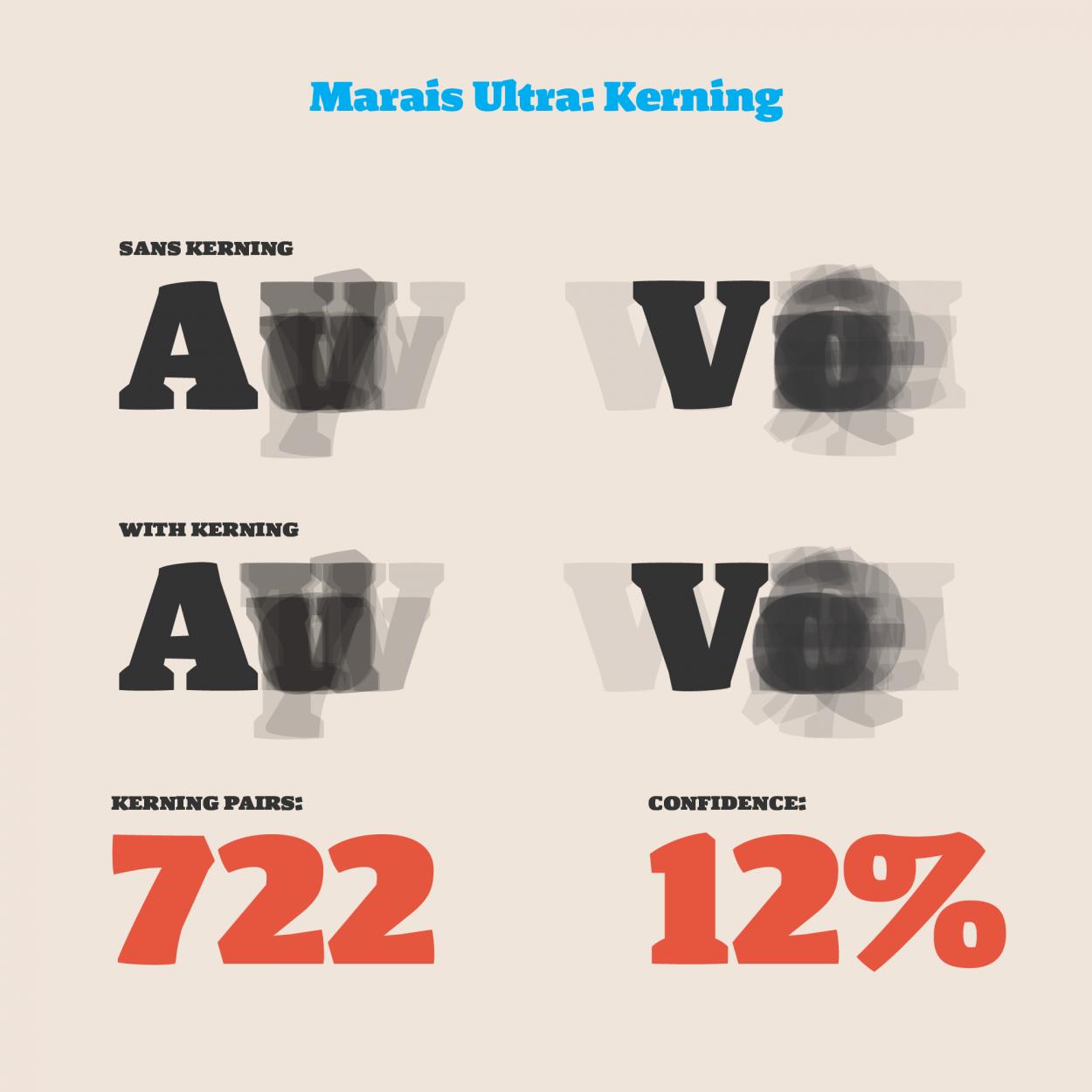 Marais Kerning